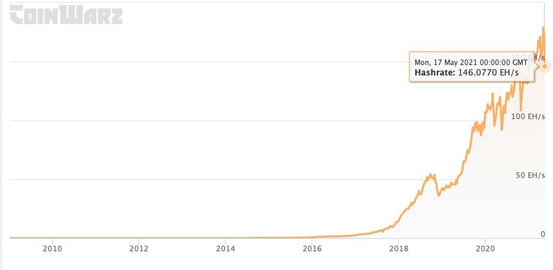 hashrate bitcoin nel tempo